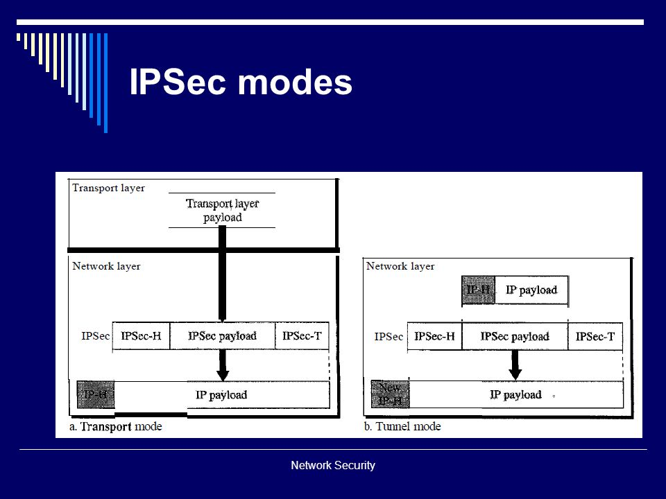 IPSec modes Network Security