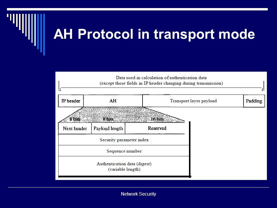 AH Protocol in transport mode