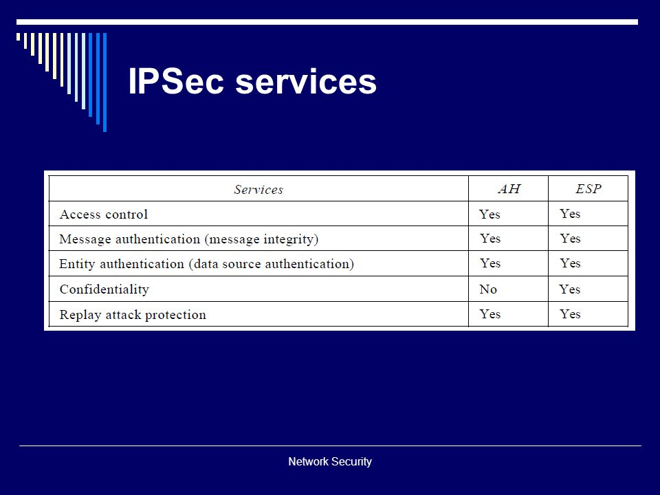 IPSec services Network Security