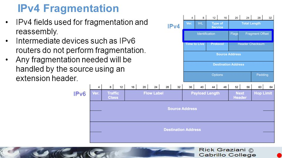 IPv4 Fragmentation IPv4 fields used for fragmentation and reassembly.