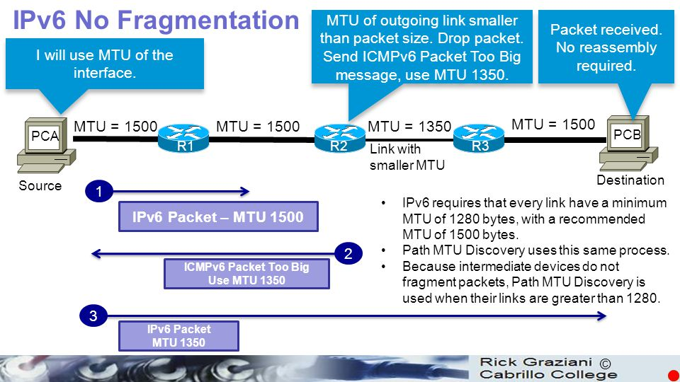 IPv6 No Fragmentation MTU of outgoing link smaller than packet size. Drop packet. Send ICMPv6 Packet Too Big message, use MTU 1350.