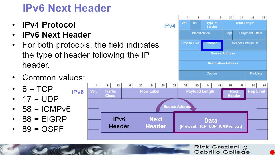 (Protocol: TCP, UDP, ICMPv6, etc.)