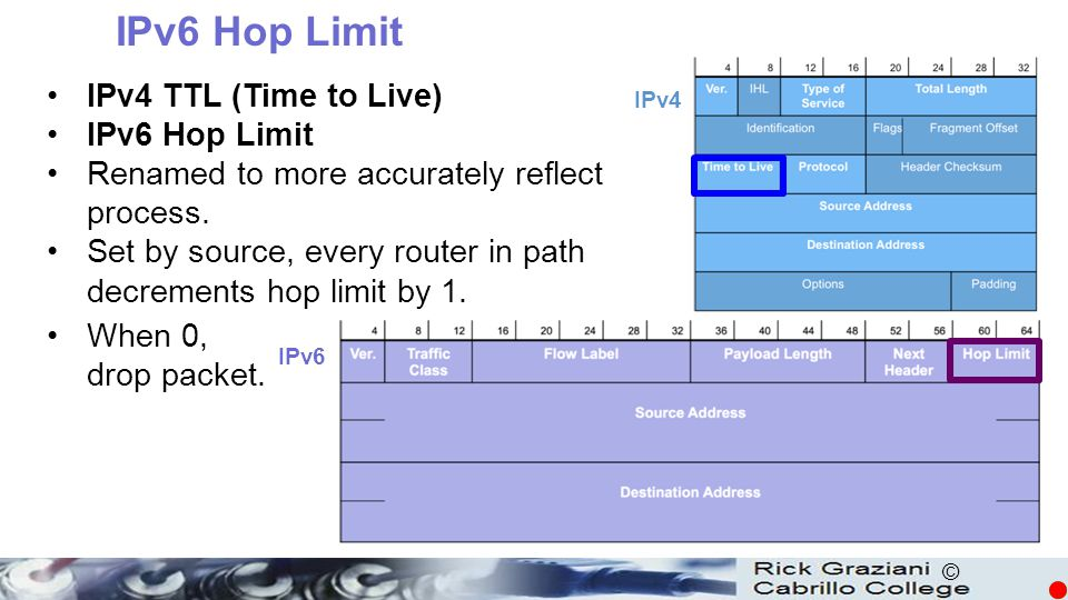 IPv6 Hop Limit IPv4 TTL (Time to Live) IPv6 Hop Limit