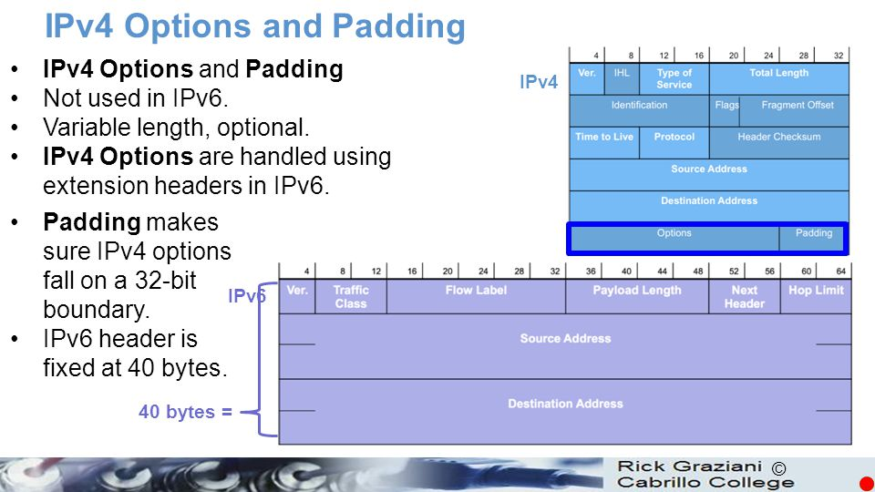 IPv4 Options and Padding