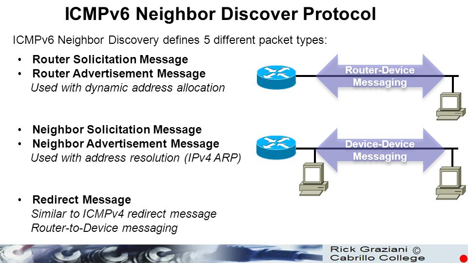 ICMPv6 Neighbor Discover Protocol