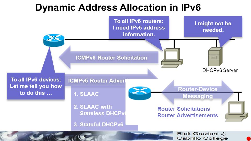 Dynamic Address Allocation in IPv6