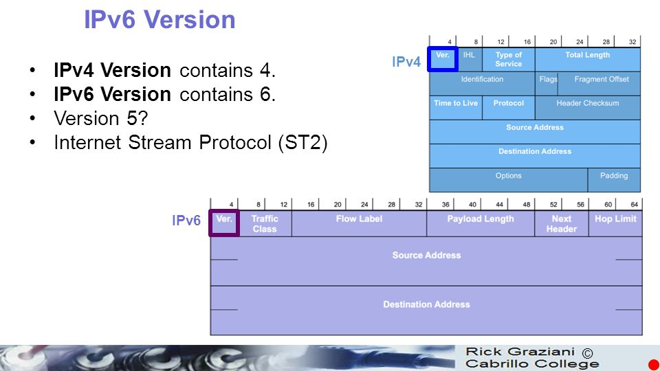 IPv6 Version IPv4 Version contains 4. IPv6 Version contains 6.