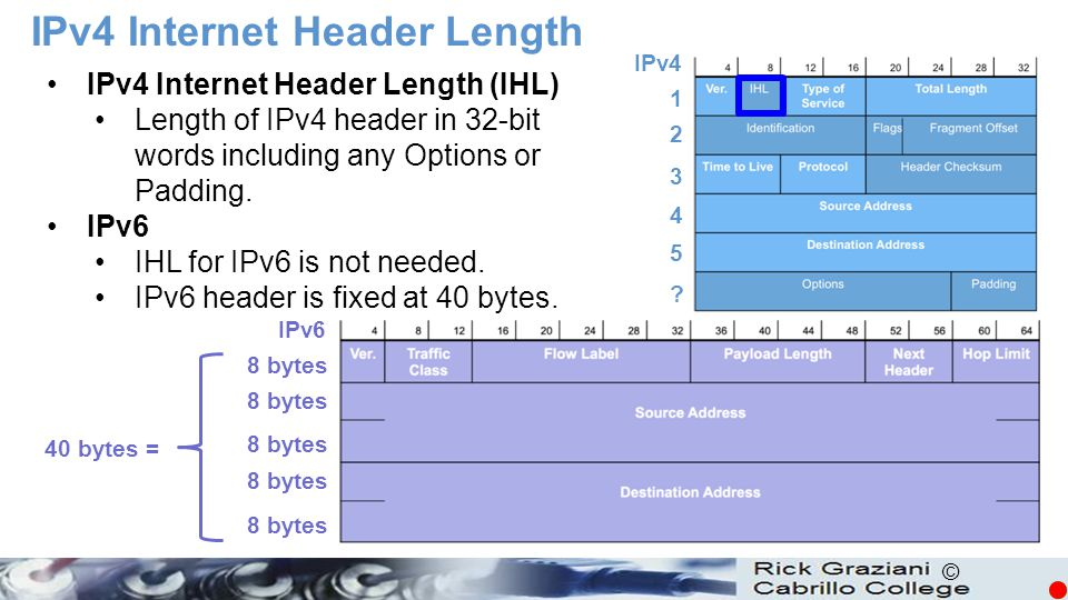 IPv4 Internet Header Length