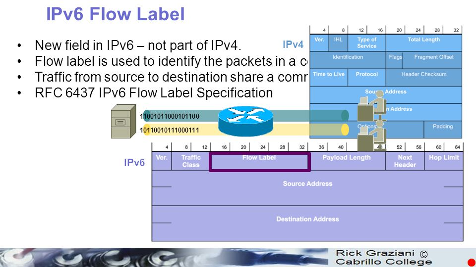 IPv6 Flow Label New field in IPv6 – not part of IPv4.