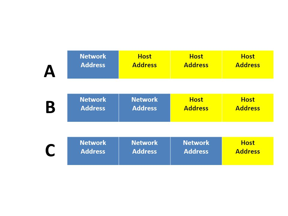Network Address Host A B Network Address Host C Network Address Host
