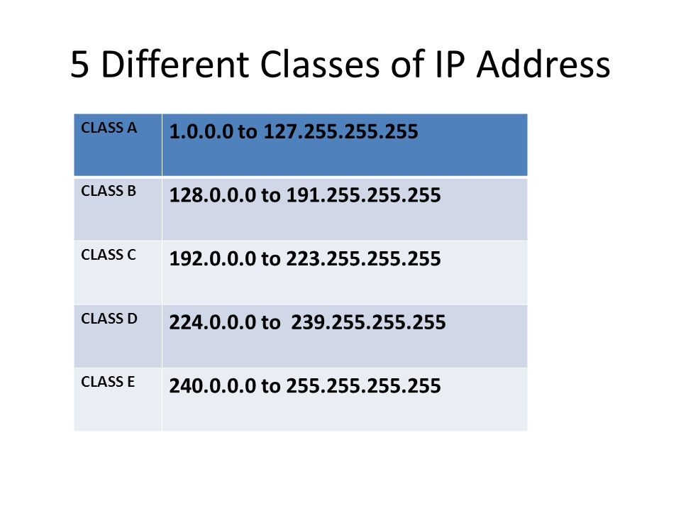 5 Different Classes of IP Address