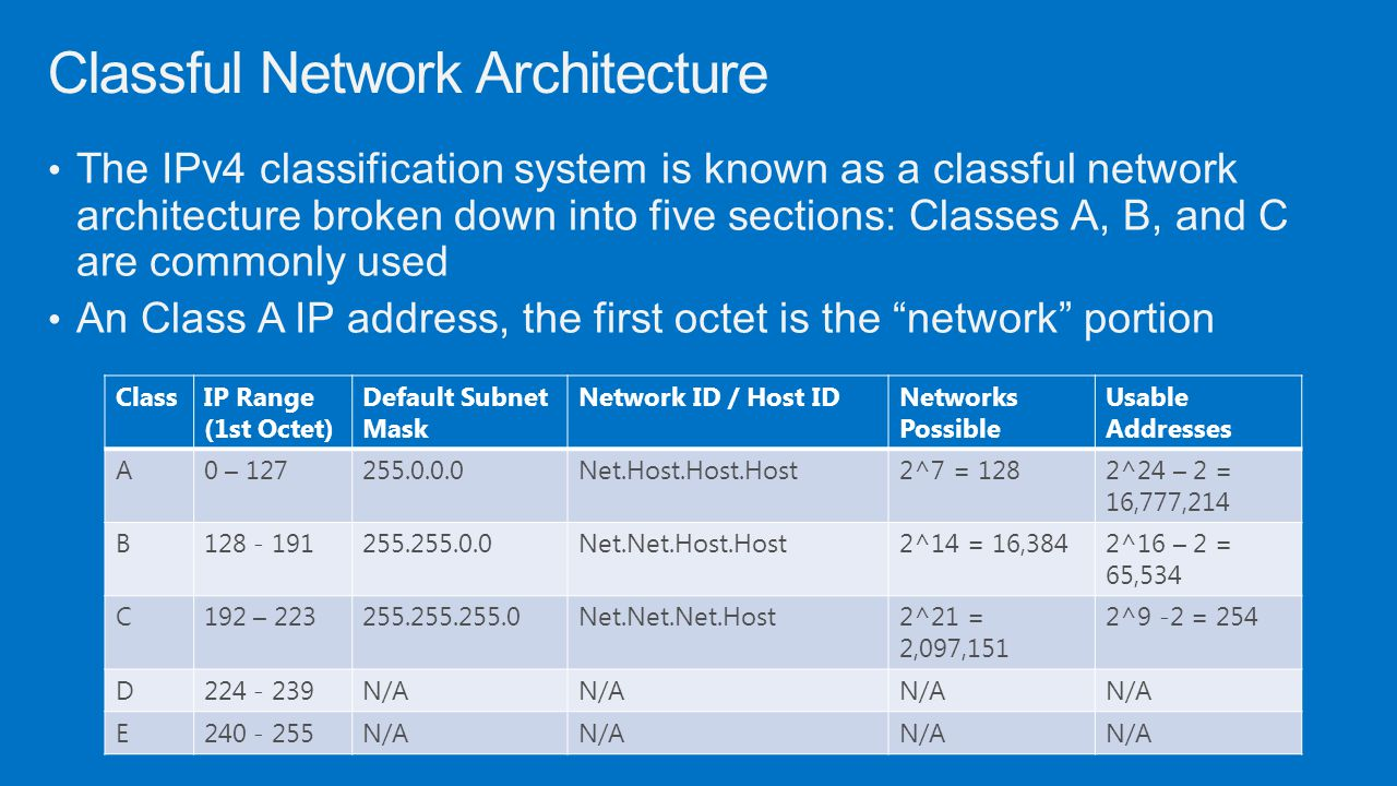 Classful Network Architecture