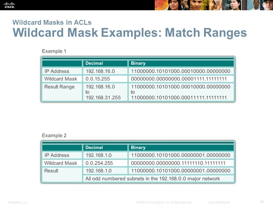 Wildcard Masks in ACLs Wildcard Mask Examples: Match Ranges