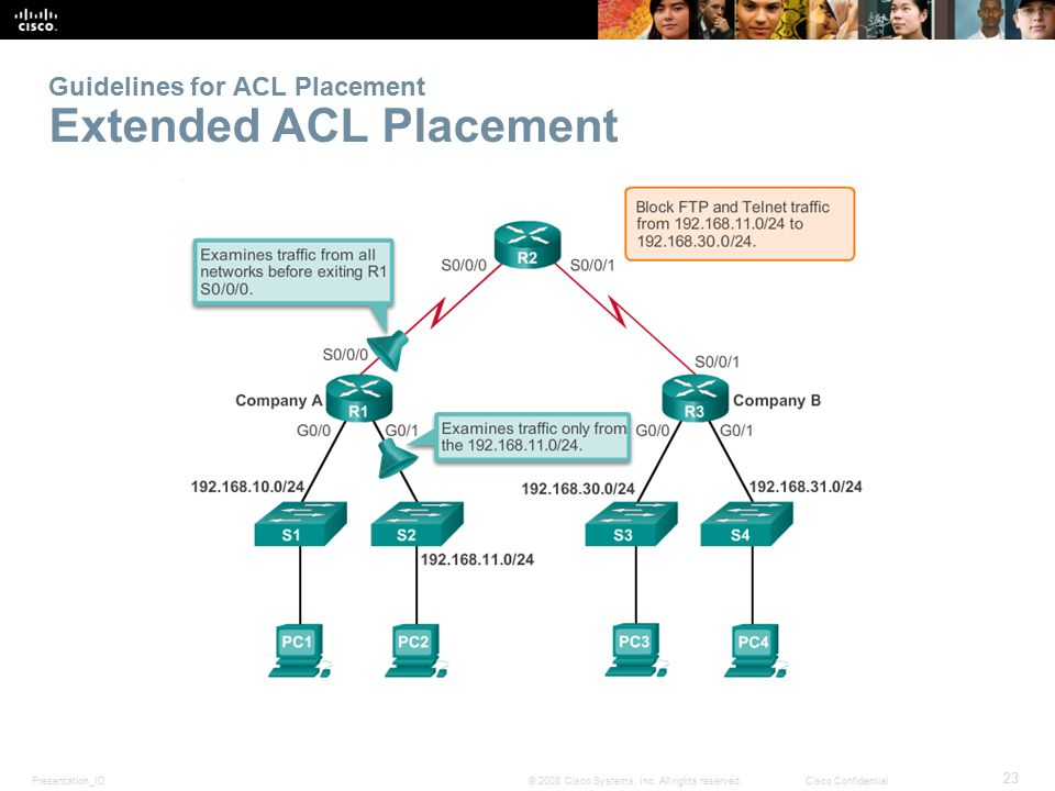 Guidelines for ACL Placement Extended ACL Placement