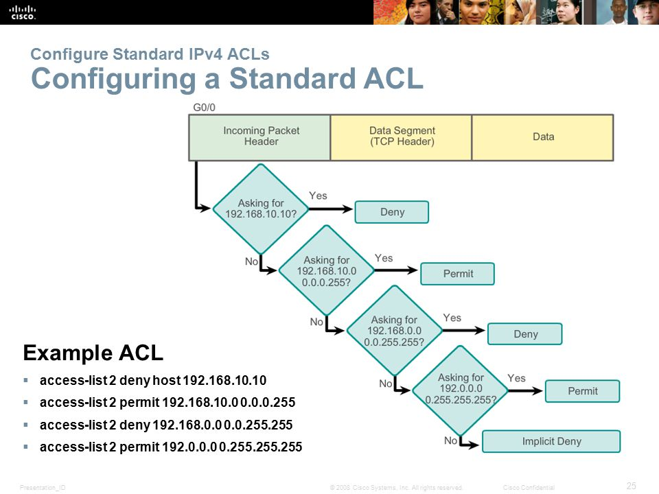 Configure Standard IPv4 ACLs Configuring a Standard ACL