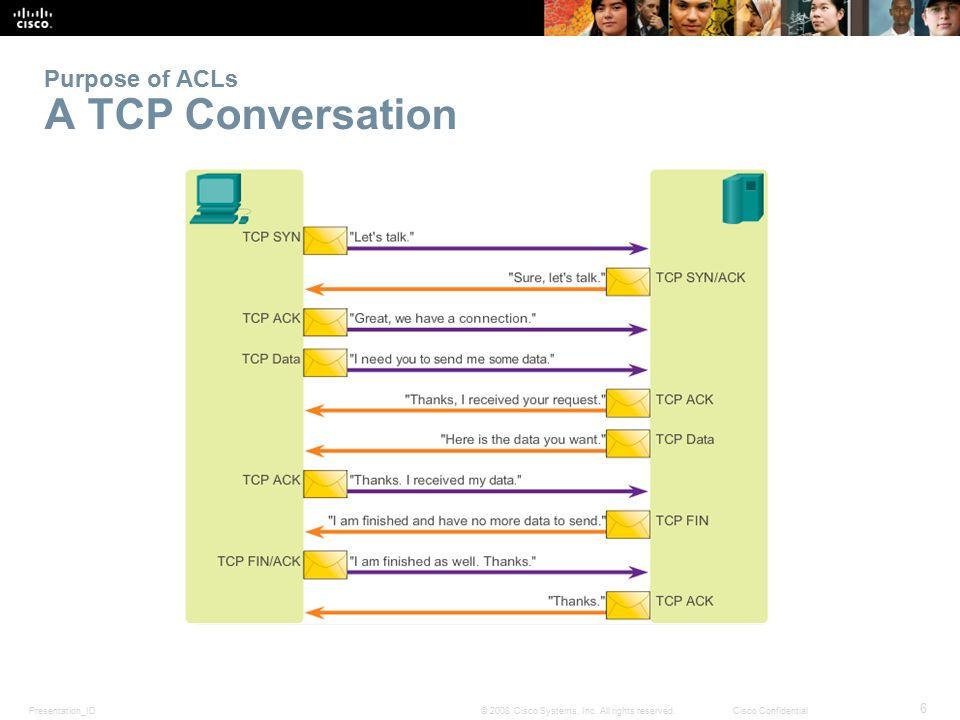 Purpose of ACLs A TCP Conversation