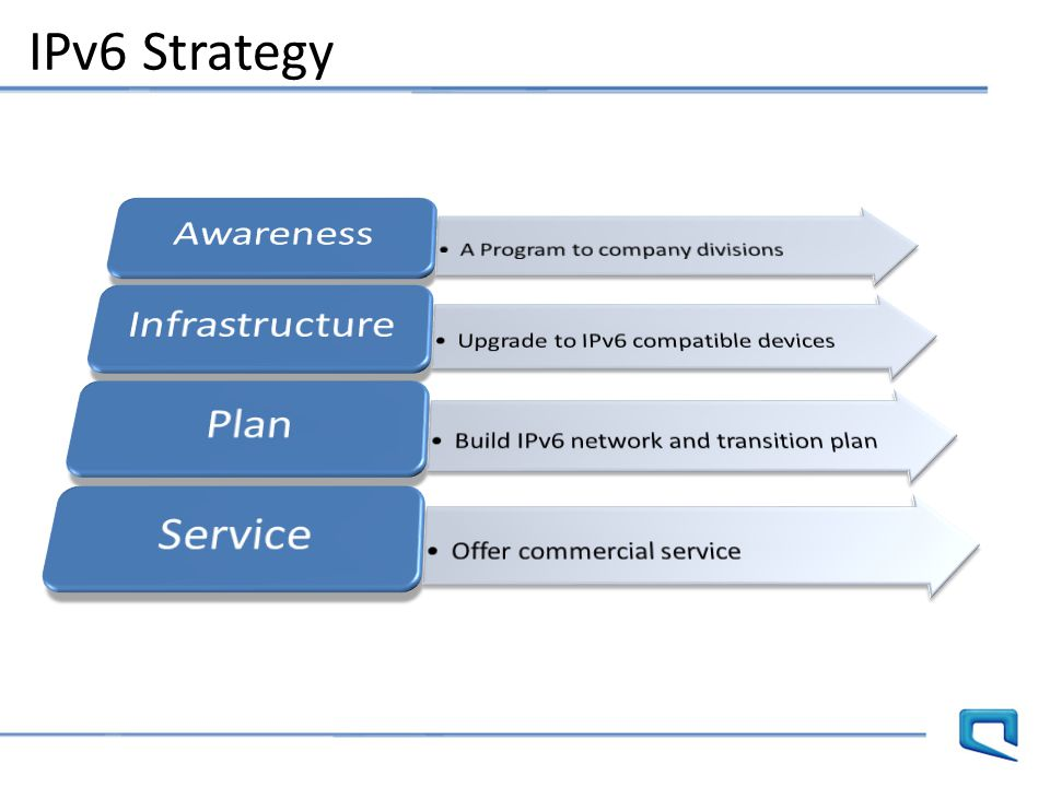 IPv6 Strategy Awareness Infrastructure Plan Service