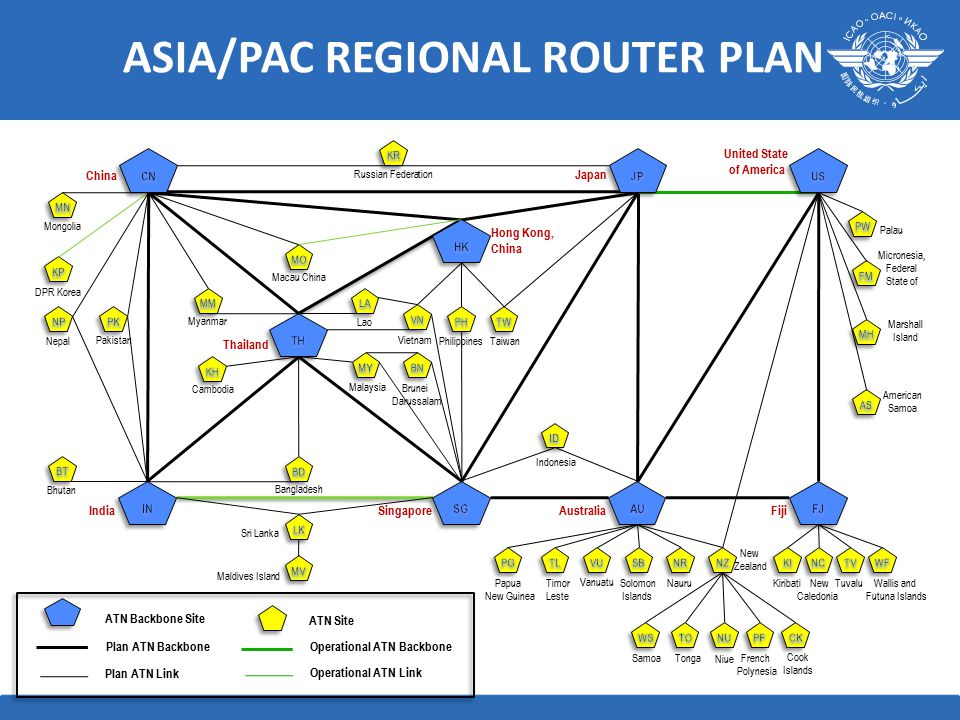 ASIA/PAC REGIONAL ROUTER PLAN Operational ATN Backbone