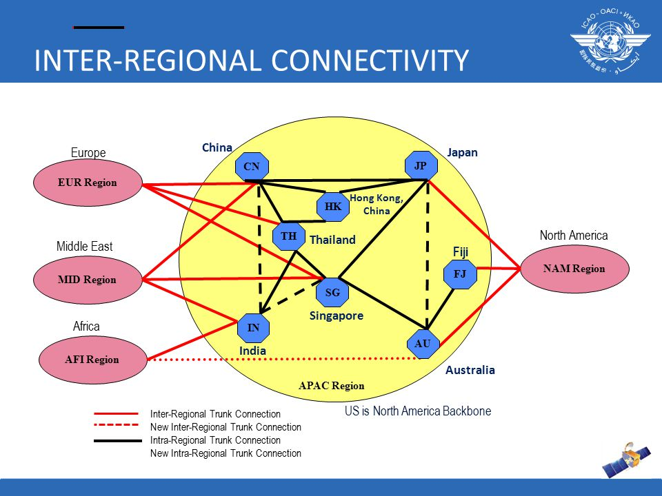 INTER-REGIONAL CONNECTIVITY