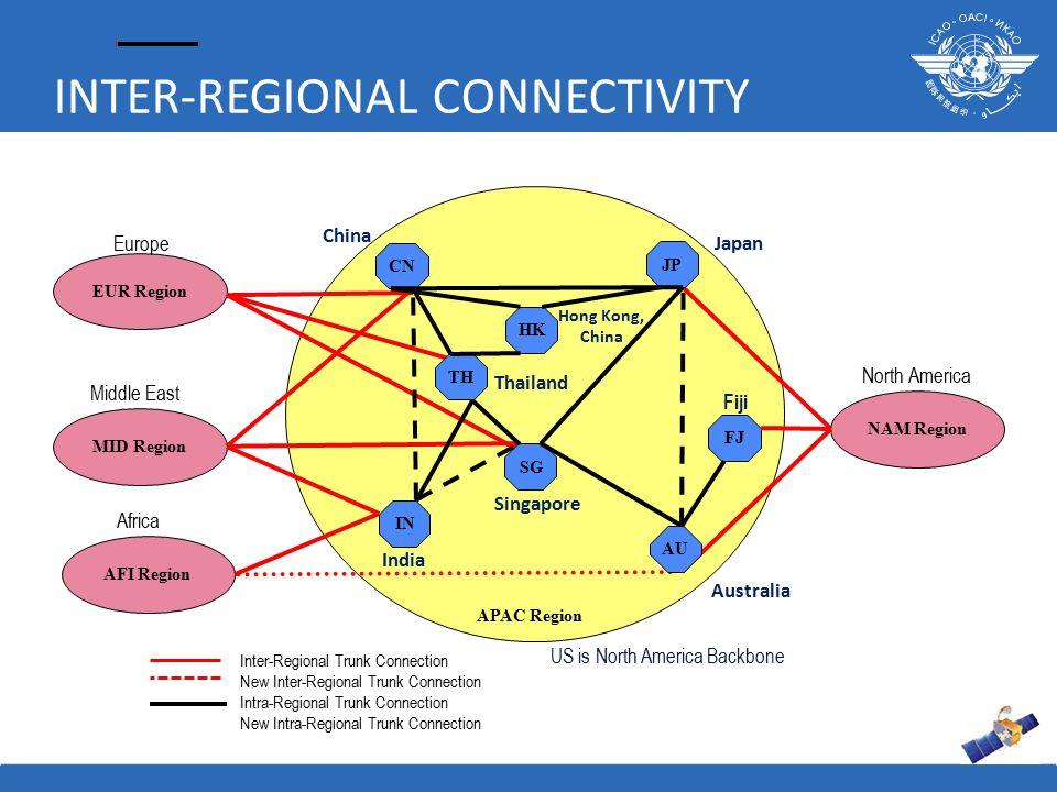 INTER-REGIONAL CONNECTIVITY