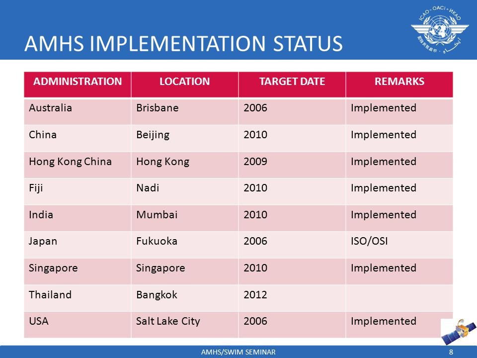 AMHS IMPLEMENTATION STATUS