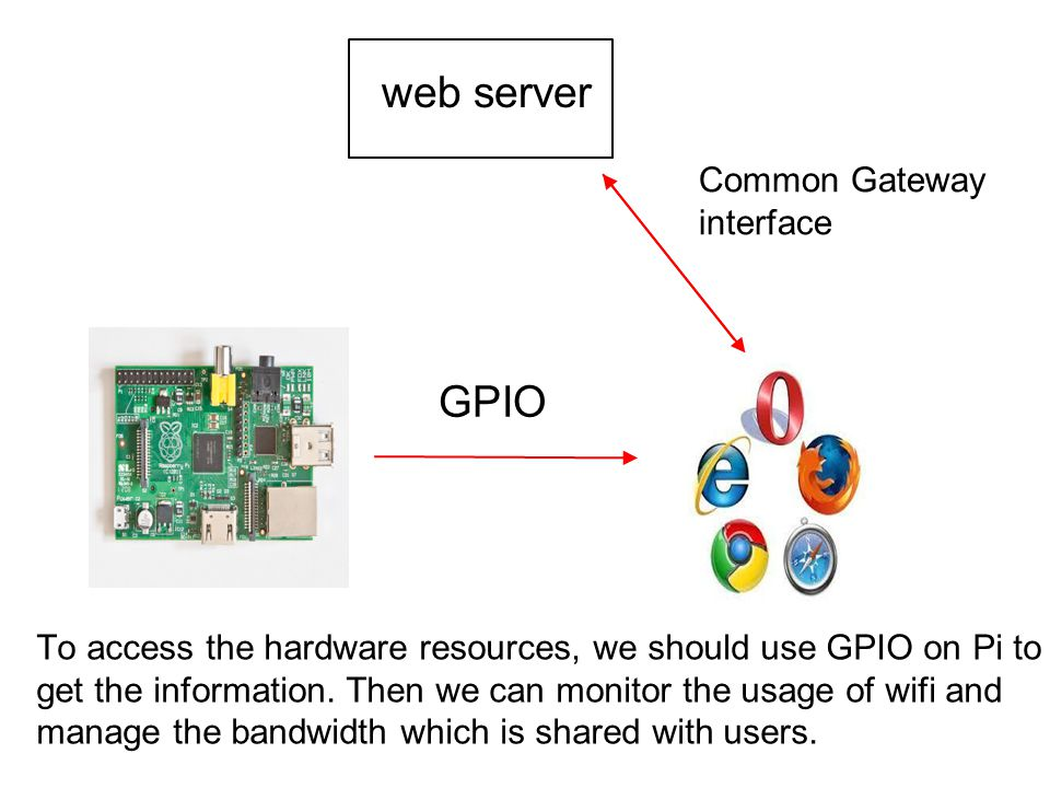 web server GPIO Common Gateway interface