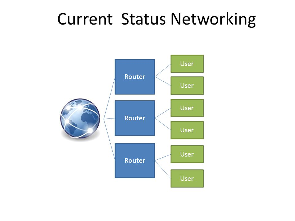 Current Status Networking