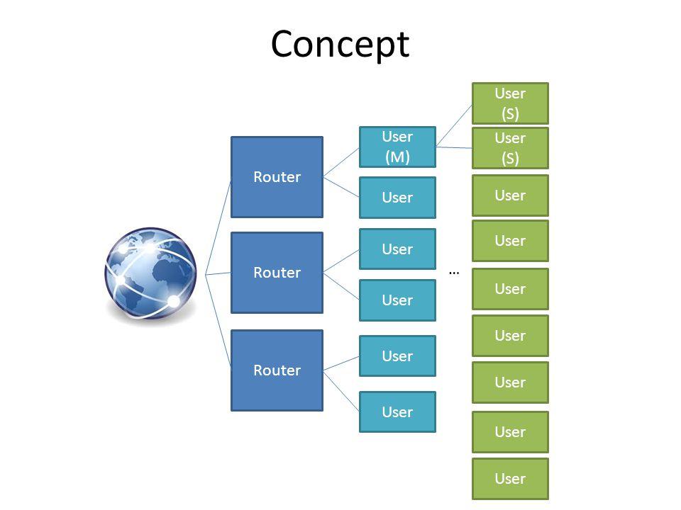 Concept User (S) User User (M) (S) Router User User User User Router …