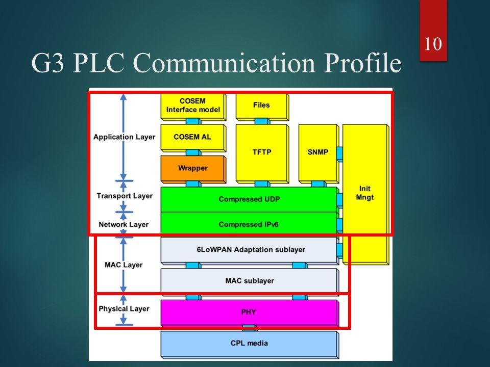 G3 PLC Communication Profile