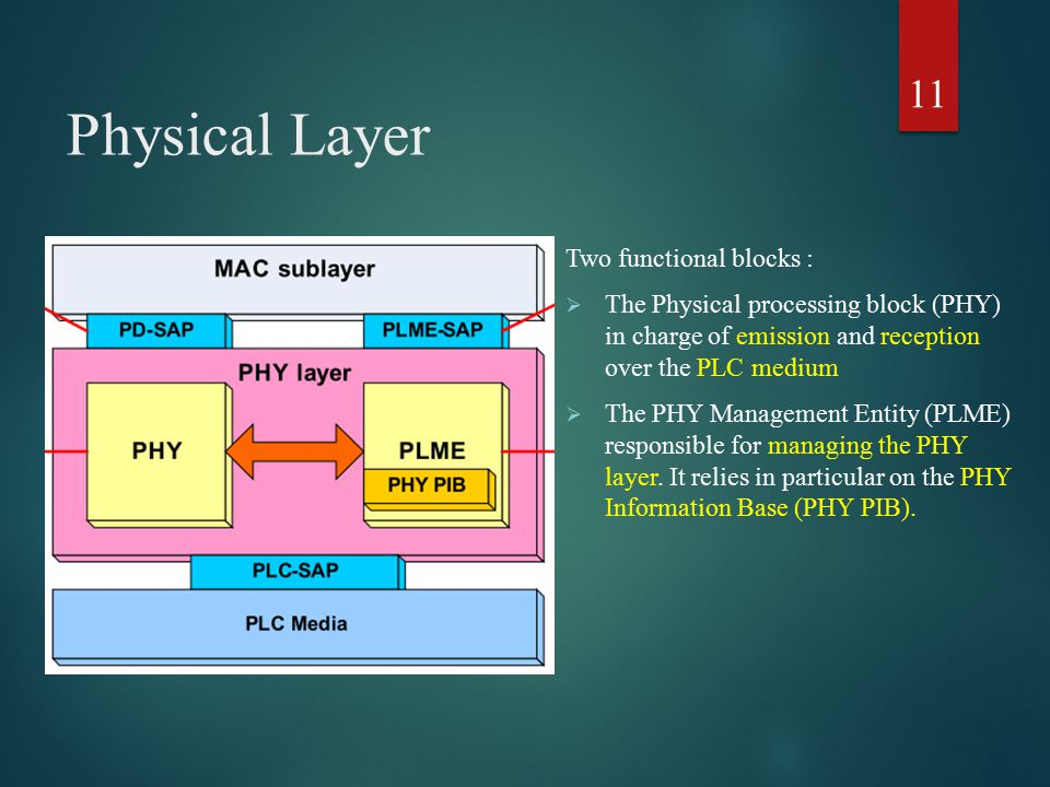 Physical Layer Two functional blocks :