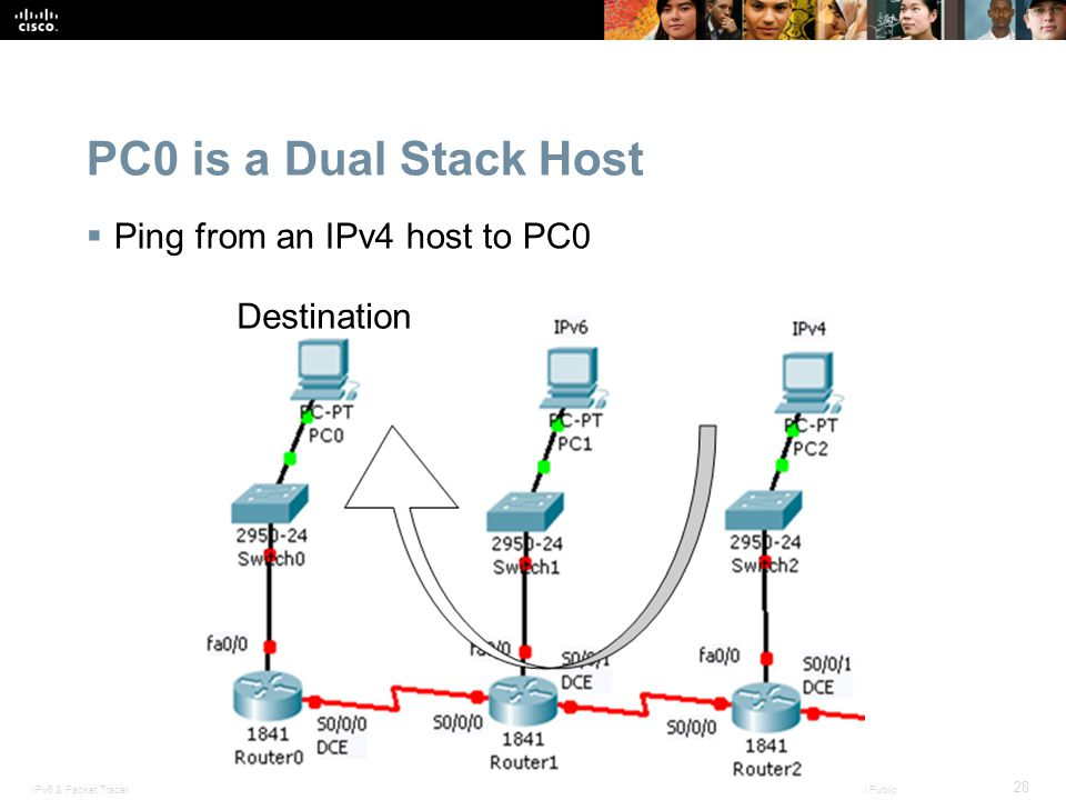 PC0 is a Dual Stack Host Ping from an IPv4 host to PC0 Destination