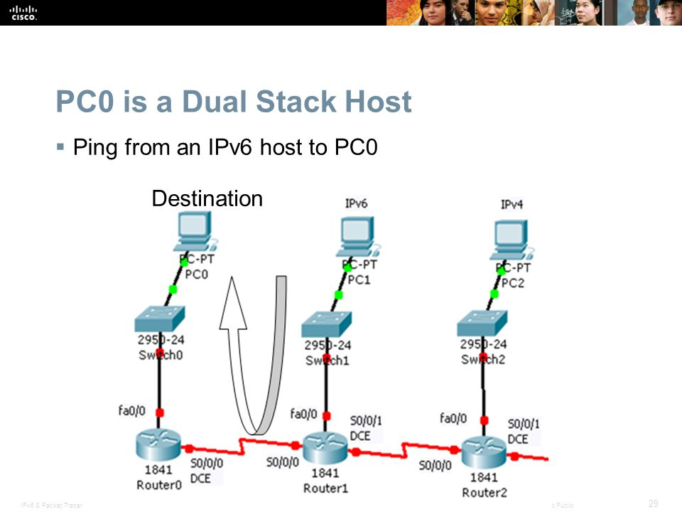 PC0 is a Dual Stack Host Ping from an IPv6 host to PC0 Destination