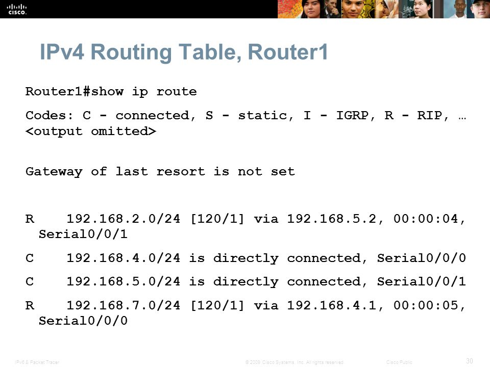 IPv4 Routing Table, Router1