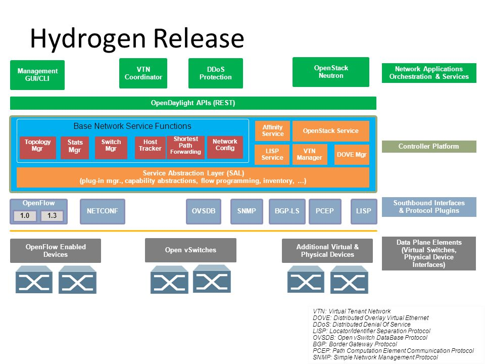 Hydrogen Release Base Network Service Functions Management GUI/CLI