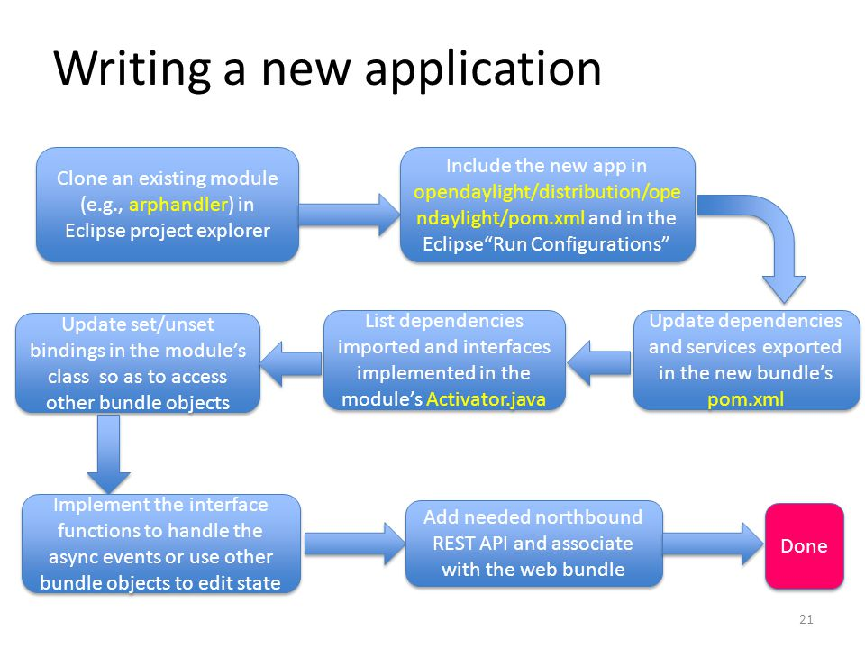 Writing a new application