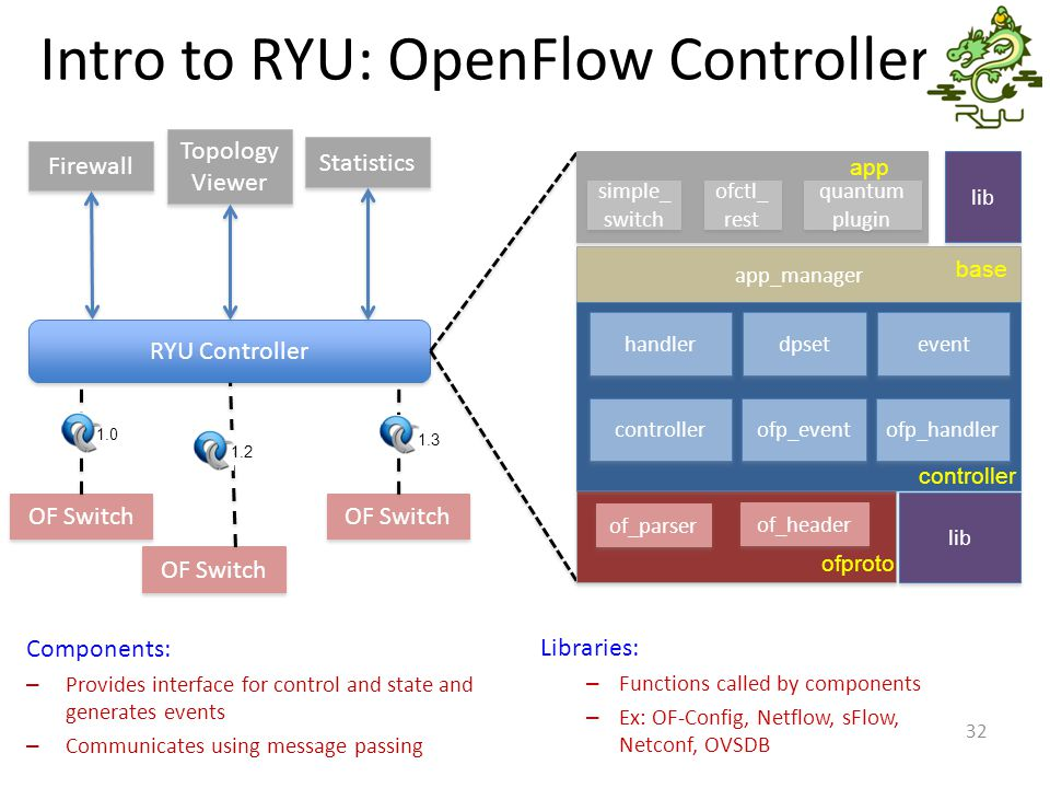 Intro to RYU: OpenFlow Controller