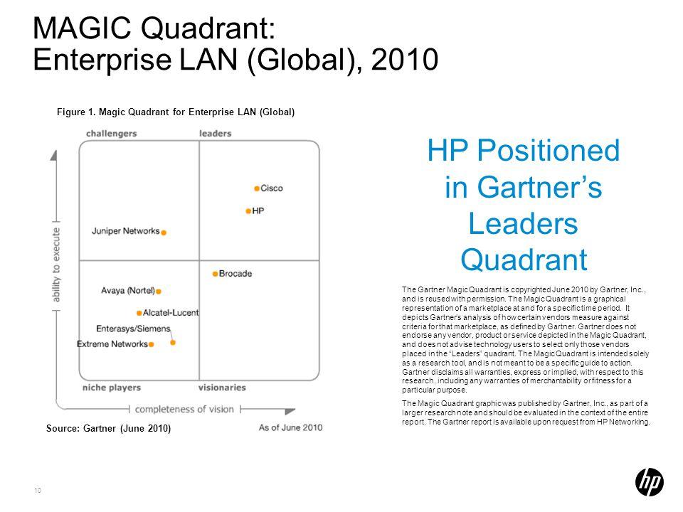 MAGIC Quadrant: Enterprise LAN (Global), 2010