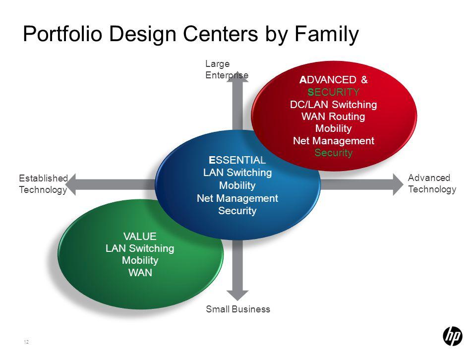 Portfolio Design Centers by Family