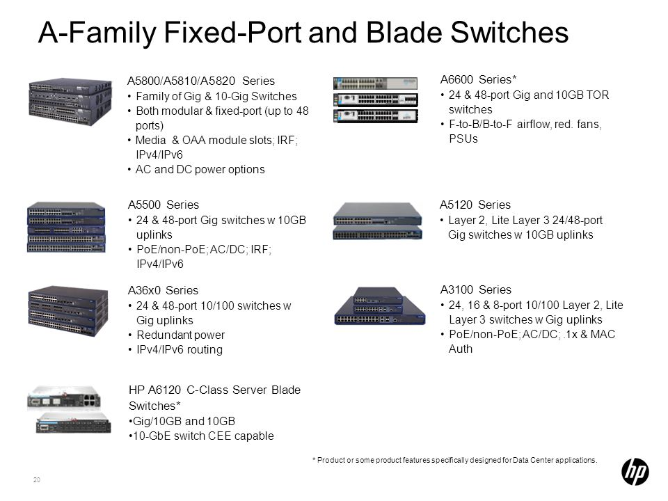 A-Family Fixed-Port and Blade Switches