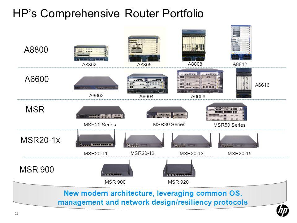HP's Comprehensive Router Portfolio