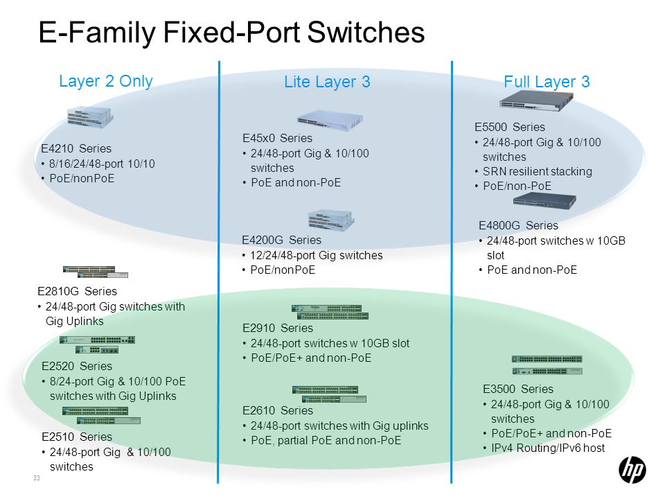 E-Family Fixed-Port Switches