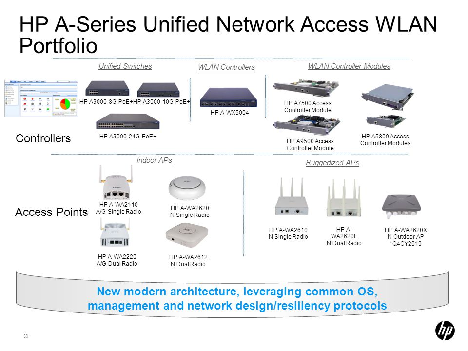 HP A-Series Unified Network Access WLAN Portfolio