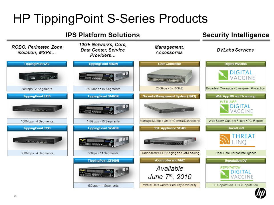 HP TippingPoint S-Series Products
