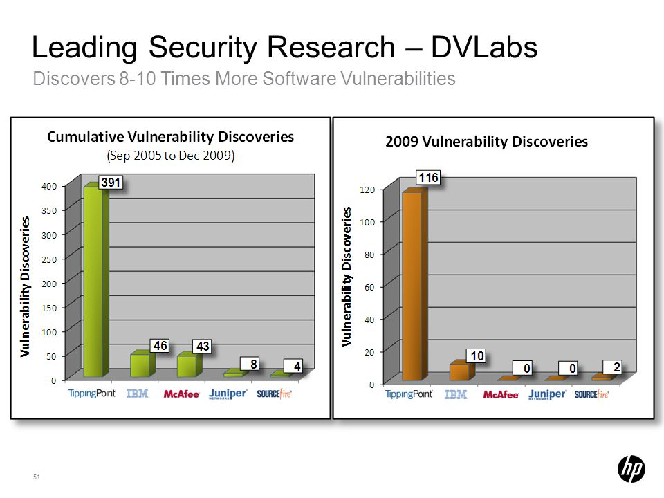 Leading Security Research – DVLabs