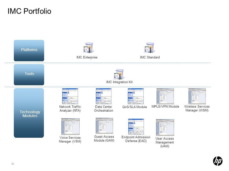 IMC Portfolio I PS Platforms Tools Technology Modules 58 58