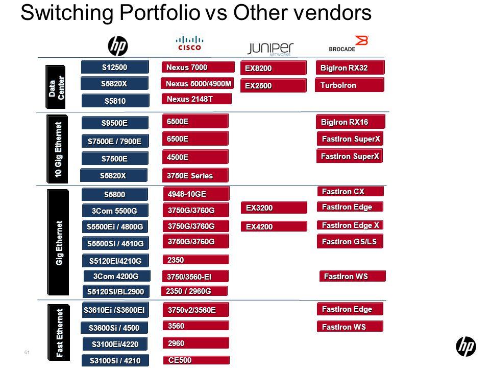 Switching Portfolio vs Other vendors