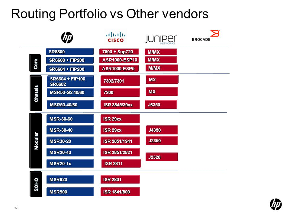Routing Portfolio vs Other vendors