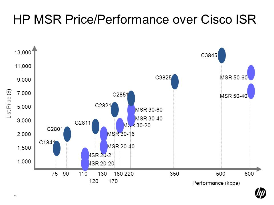 HP MSR Price/Performance over Cisco ISR