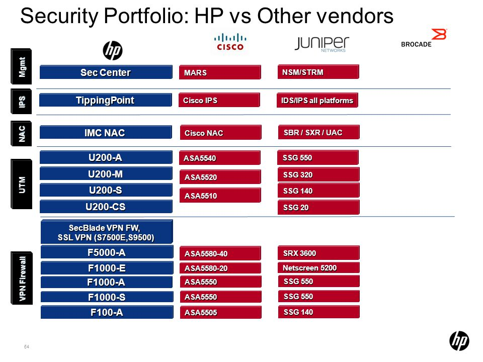 Security Portfolio: HP vs Other vendors
