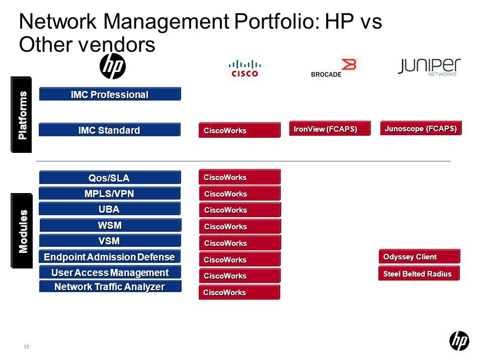 Network Management Portfolio: HP vs Other vendors